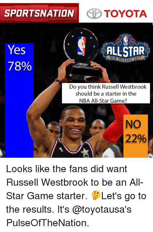 NBA All-Star Game: SPORTSNATION  TOYOTA  Yes  ALLSTAR  NBA  NE W  ORLEANS  78%  Do you think Russell Westbrook  should be a starter in the  NBA All-Star Game?  NO  22% Looks like the fans did want Russell Westbrook to be an All-Star Game starter. 🤔Let's go to the results. It's @toyotausa's PulseOfTheNation.