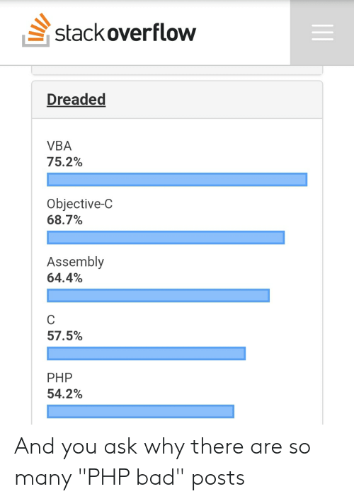 "vba: stackoverflow  Dreaded  VBA  75.2%  Objective-C  68.7%  Assembly  64.4%  57.5%  PHP  54.2% And you ask why there are so many ""PHP bad"" posts"