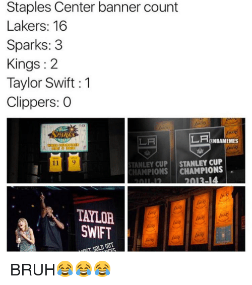 Staples Center: Staples Center banner count  Lakers: 16  Sparks: 3  Kings 2  Taylor Swift 1  Clippers: O  LAHE  NBAMEMES  STANLEY CUP  STANLEY CUP  CHAMPIONS  TAYLOR  SWIFT  SOLD OUT BRUH😂😂😂