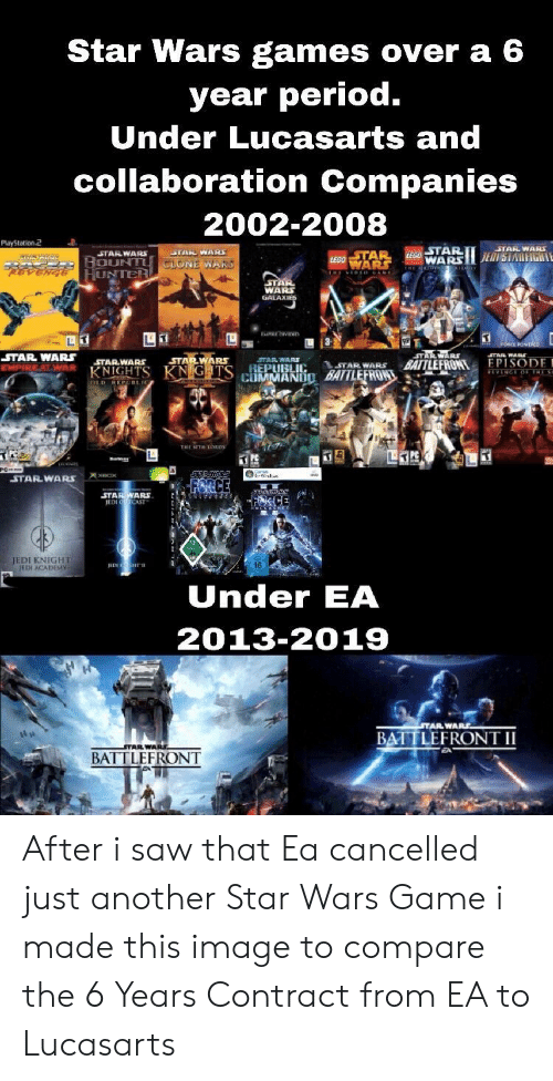 collaboration: Star Wars games over a 6  year period.  Under Lucasarts and  collaboration Companies  2002-2008  Playstation2  STARWAR  WA  UNTER  WA  GALAXI  STAR WARS STARWARs  STAR WAR  STARWARS  TAR WARS  AR NIG  REPUBLIC  TAR WARS  TAR WAR BATTLEFRONTEPISODE  LAIM MANIİD MILEERON,' 44eAi.or  STAR WARS  ICE  STARWARS  JEDI KNIGHT  ETH ACADEMV  IEDE  16  Under EA  2013-2019  STAR WARS  BATTLEFRONT II  BATTLEFRONT After i saw that Ea cancelled just another Star Wars Game i made this image to compare the 6 Years Contract from EA to Lucasarts