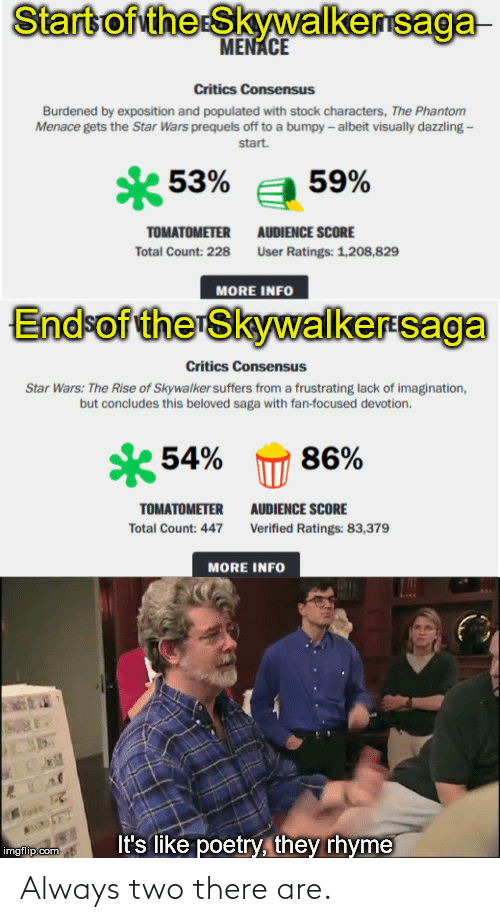 Populated: Start of the Skywalkersaga  MENACE  Critics Consensus  Burdened by exposition and populated with stock characters, The Phantom  Menace gets the Star Wars prequels off to a bumpy - albeit visually dazzling -  start.  * 53%  59%  AUDIENCE SCORE  TOMATOMETER  Total Count: 228  User Ratings: 1,208,829  MORE INFO  End-of the Skywalkersaga  Critics Consensus  Star Wars: The Rise of Skywalker suffers from a frustrating lack of imagination,  but concludes this beloved saga with fan-focused devotion.  54%  86%  TOMATOMETER  AUDIENCE SCORE  Total Count: 447  Verified Ratings: 83,379  MORE INFO  It's like poetry, they rhyme  imgflip.com Always two there are.