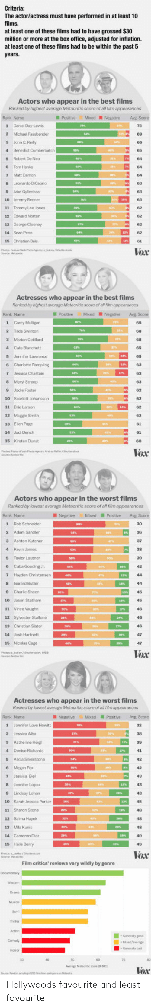Kevin James: The actor/actress must have performed in at least 10  films.  at least one of these films had to have grossed $30  million or more at the box office, adjusted for inflation.  at least one of these films had to be within the past 5  Actor  s who appear in the best films  Ranked by highest average Metacritic score of all film appearances  Rank Name  PostiveMixed NegativeAg Score  1 Daniel Day-Lewis  2 Michael Fassbender  3 Jahn C Reily  4 Benedict Cunberbatch  5 Robert De Niro  6 Tom Hanks  7 Matt Damon  8 Leonardo DiCeprio  9 Jake Gylenhaal  10 Jeremy Renner  11 Tommy Lee Jones  12 Edward Norton  65  62  14 Sean Penn  15 Christian Bale  Vox  Actresses who appear in the best films  Ranked by highest average Metacritic score of al fiim appearances  PositiveMixedNegative Avg Score  1 Carey Muligan  89  2 Tida Swinton  3 Marion Cotllard  4 Cate Blanchett  5 Jennifer Lawrence  6 Charlotte Rampling  63  8 Meryl Streep  9 Jodie Foster  10 Scarlett Johansson  11 Brie Larson  12 Maggie Smith  13 Ellen Page  14 Judi Dench  15 Kirsten Dunst  62  62  62  62  6  Voar  Actors who appear in the worst films  Ranked by lowest average Metacntic score of al fim appearances  Rank Name  Negative MixedPositive Avg Score  1 Rob Schneider  2 Adam Sandler  3 Ashton Kutcher  4 Kevin James  5 Taylor Lautner  6 Cuba Gooding Jr.  7 Hayden Christensen  8 Gerard Butler  30  9 Charlie Sheen ESI,  45  10 Jason Statham  12 Syvester Stallone  13 Christian Slater  14 Jash Hartnett  15 Nicolas Cage  Vox  Actresses who appear in the worst films  Ranked by lowest average Metacritic score of all film appearances  Rank Name  NegativeMxedPositiveAvE Score  1  Jennifer Love Hewitt  2 Jessica Alba  4 Denise Richards  5 Alica Slverstone  6 Megan Fox  7 Jessica Biel  8 Jennifer Lopez  9 Lindsay Lohan  10 Sarah Jessica Parker  11 Sharon Stone  12 Salma Hayck  13 Mla Kunis  14 Cameron Diaz  15 Halle Berry  43  48  48  Voar  Film critics' reviews vary wildly by genre  Generaly b  verage Melacritic save (D-100 Hollywoods favourite and least favourite