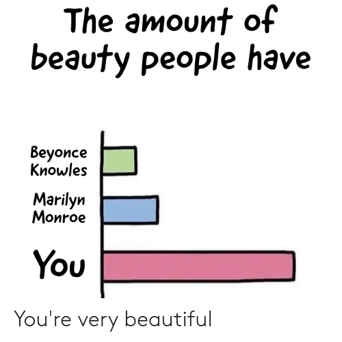 Beautiful, Reddit, and You: The amount of  beauty people have  Вeyonce  Кnowles  Marilyn  Моnroe  You You're very beautiful