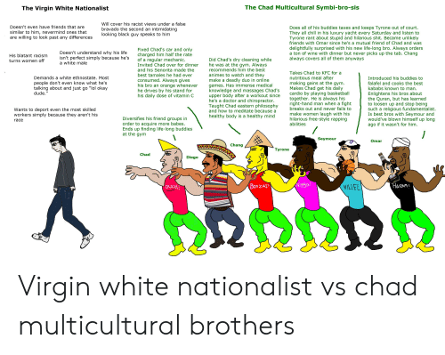 """bravado: The Chad Multicultural Symbi-bro-sis  The Virgin White Nationalist  Will cover his racist views under a false  Doesn't even have friends that are  Does all of his buddies taxes and keeps Tyrone out of court.  They all chill in his luxury yacht every Saturday and listen to  Tyrone rant about stupid and hilarious shit. Became unlikely  friends with Omar since he's a mutual friend of Chad and was  bravado the second an intimidating  looking black guy speaks to him  similar to him, nevermind ones that  are willing to look past any differences  delightfully surprised with his new life-long bro. Always orders  a ton of wine with dinner but never picks up the tab. Chang  always covers all of them anyways  Fixed Chad's car and only  charged him half the rate  of a regular mechanic.  Invited Chad over for dinner  Doesn't understand why his life  isn't perfect simply because he's  a white male  His blatant racism  Did Chad's dry cleaning while  he was at the gym. Always  recommends him the best  turns women off  and his Senorita made the  Takes Chad to KFC for a  animes to watch and they  make a deadly duo in online  games. Has immense medical  knowledge and massages Chad's  upper body after a workout since  he's a doctor and chiropractor.  Taught Chad eastern philosophy  and how to meditate because a  best tamales he had ever  Demands a white ethnostate. Most  nutritious meal after  Introduced his buddies to  consumed. Always gives  his bro an orange whenever  he drives by his stand for  his daily dose of vitamin C  people don't even know what he's  talking about and just go """"lol okay  dude.""""  making gains at the gym.  Makes Chad get his daily  cardio by playing basketball  together. He is always his  right-hand man when a fight  breaks out and never fails to  falafel and cooks the best  kababs known to man.  Enlightens his bros about  the Quran, but has learned  to loosen up and stop being  such a religious fundamentalist.  Is best bros with Seymour and  would've b"""