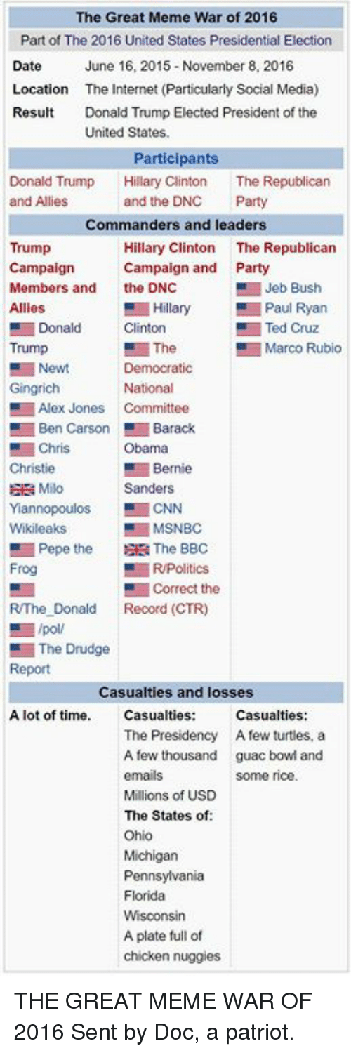 drudge: The Great Meme War of 2016  Part of The 2016 United States Presidential Election  Date June 16, 2015-November 8, 2016  Location  The Internet (Particularly Social Media)  Result Donald Trump Elected President of the  United States.  Participants  Donald Trump  Hillary Clinton The Republican  and Allies  and the DNC  Party  Commanders and leaders  Trump  Hillary Clinton  The Republican  Campaign  Campaign and Party  Members and  the DNC  Jeb Bush  Allies  Hillary Paul Ryan  Donald  Clinton  Ted Cruz  The  Trump  Marco Rubio  E Newt  Democratic  Gingrich  National  Alex Jones  Committee  Ben Carson Barack  Chris  Obama  Bernie  Milo  Sanders  Yannopoulos s CNN  Wikileaks  MSNBC  Pepe the  EE The BBC  R/Politics  Frog  Correct the  RThe Donald  Record (CTR)  E /poll  The Drudge  Casualties and losses  A lot of time. Casualties  Casualties:  The Presidency A few turtles, a  A few thousand  guac bow and  Some rice  Millions of USD  The States of  Ohio  Michigan  Pennsylvania  Florida  A plate full of  chicken nuggies THE GREAT MEME WAR OF 2016   Sent by Doc, a patriot.