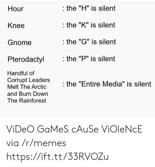 """Corrupt: the """"H"""" is silent  Hour  the """"K"""" is silent  Knee  the """"G"""" is silent  Gnome  the """"P"""" is silent  Pterodactyl  Handful of  Corrupt Leaders  Melt The Arctic  the """"Entire Media"""" is silent  and Burn Down  The Rainforest ViDeO GaMeS cAuSe ViOleNcE via /r/memes https://ift.tt/33RVOZu"""
