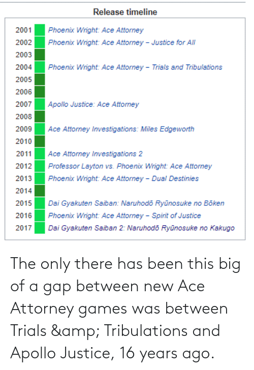 Apollo: The only there has been this big of a gap between new Ace Attorney games was between Trials & Tribulations and Apollo Justice, 16 years ago.