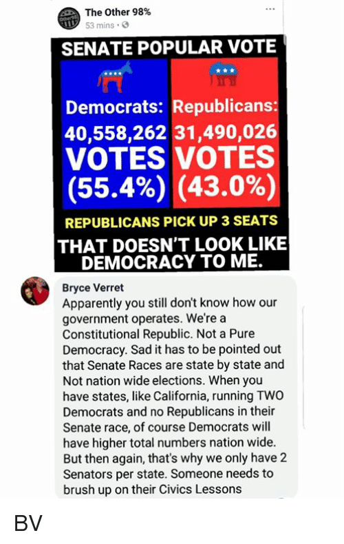 Apparently, Memes, and California: The Other 98%  53 mins  SENATE POPULAR VOTE  Democrats: Republicans  40,558,262 31,490,026  VOTES VOTES  (55.4%) (43.0%)  REPUBLICANS PICK UP 3 SEATS  THAT DOESN'T LOOK LIKE  DEMOCRACY TO ME.  Bryce Verret  Apparently you still don't know how our  government operates. We're a  Constitutional Republic. Not a Pure  Democracy. Sad it has to be pointed out  that Senate Races are state by state and  Not nation wide elections. When you  have states, like California, running TWO  Democrats and no Republicans in their  Senate race, of course Democrats will  have higher total numbers nation wide.  But then again, that's why we only have 2  Senators per state. Someone needs to  brush up on their Civics Lesson:s BV