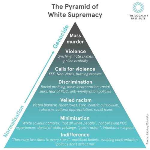 "White Privilege: The Pyramid of  White Supremacy  THE EOUALITY  INSTITUTE  Mass  murder  Violence  Lynching, hate crimes  police brutality  Calls for violence  KKK, Neo-Nazis, burning crosses  Discrimination  Racial profiling, mass incarceration, racial  slurs, fear of POC, anti-immigration policies  Veiled racism  Victim blaming, racist jokes, Euro-centric curriculum,  tokenism, cultural appropriation, racist icons  Minimisation  White saviour complex, ""not all white people"" not believing POC  experiences, denial of white privilege, ""post-racism"", intentions> impact  Indifference  There are two sides to every story"", apolitical beliefs, avoiding confrontation,  politics don't affect me"