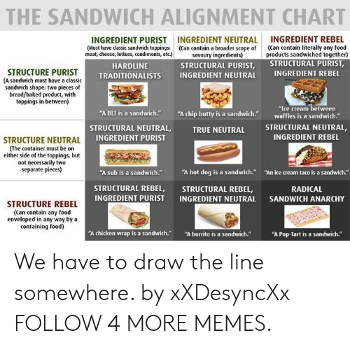 "Baked, Dank, and Food: THE SANDWICH ALIGNMENT CHART  INGREDIENT REBEL  (Can contain literally any food  products sandwiched together)  STRUCTURAL PURIST,  INGREDIENT NEUTRAL  (Can contain a broader scope of  savoury ingredients)  STRUCTURAL PURIST,  INGREDIENT PURIST  (Must have classic sandwich toppings:  meat, cheese, lettuce, condiments, etc.)  HARDLINE  STRUCTURE PURIST  (A sandwich must have a classic  sandwich shape: two pieces of  bread/baked product, with  toppings in between)  INGREDIENT REBEL  INGREDIENT NEUTRAL  TRADITIONALISTS  ""Ice cream between  waffles is a sandwich.""  ""A chip butty is a sandwich.  ""A BLT is a sandwich.""  STRUCTURAL NEUTRAL,  STRUCTURAL NEUTRAL,  INGREDIENT PURIST  TRUE NEUTRAL  INGREDIENT REBEL  STRUCTURE NEUTRAL  (The container must be on  either side of the toppings, but  not necessarily two  separate pieces)  ""A hot dog is a sandwich.""  ""A sub is a sandwich.""  ""An ice cream taco is a sandwich.""  STRUCTURAL REBEL,  INGREDIENT PURIST  STRUCTURAL REBEL,  INGREDIENT NEUTRAL  RADICAL  SANDWICH ANARCHY  STRUCTURE REBEL  (Can contain any food  enveloped in any way by a  containing food)  ""A burrito is a sandwich.""  ""A chicken wrap is a sandwich.""  ""A Pop-Tart is a sandwich."" We have to draw the line somewhere. by xXDesyncXx FOLLOW 4 MORE MEMES."
