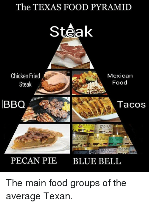 food groups: The TEXAS FOOD PYRAMID  Steak  Chicken Fried  Mexican  Food  Steak  BBQ  Tacos  BLUE R  ICE CREA  BLUE KSE CREAM  PECAN PIE BLUE BELL The main food groups of the average Texan.