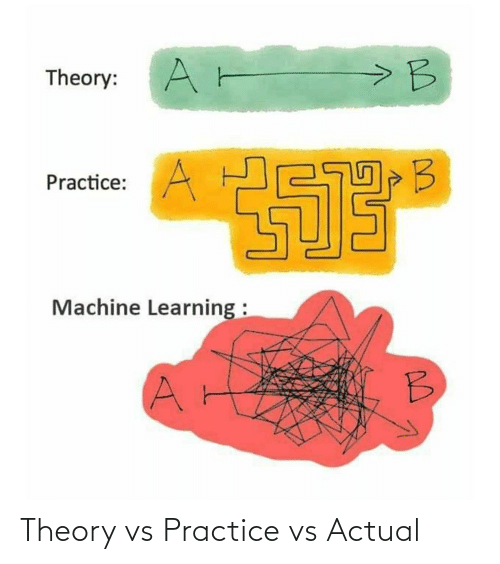 Theory: Theory vs Practice vs Actual
