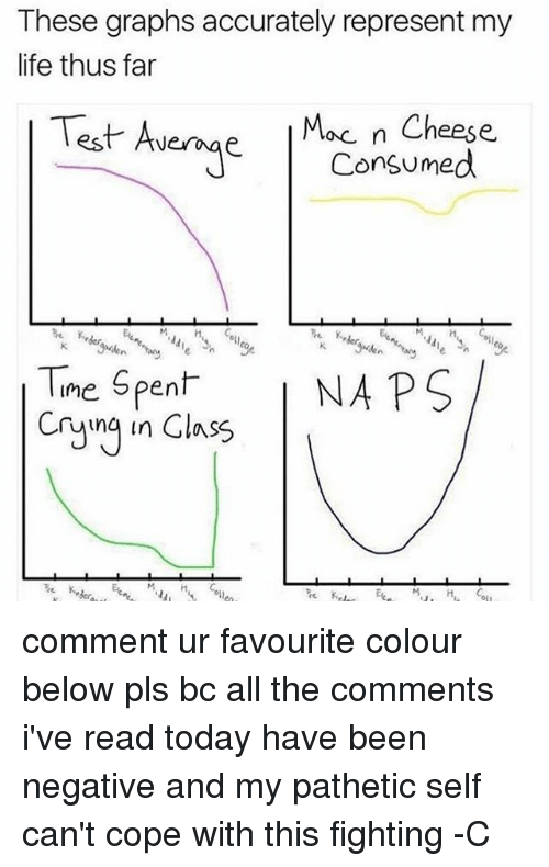 Patheticness: These graphs accurately represent my  life thus far  Mac n Cheese  est Average  Consumed  Time spent NAPS  ung in Class comment ur favourite colour below pls bc all the comments i've read today have been negative and my pathetic self can't cope with this fighting -C