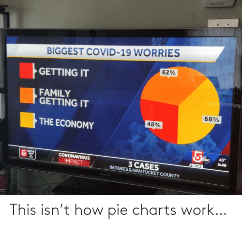pie: This isn't how pie charts work…