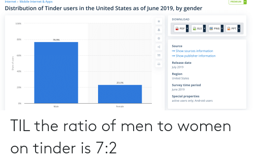 The Ratio: TIL the ratio of men to women on tinder is 7:2