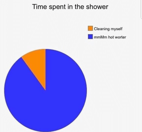 Shower, Time, and Hot: Time spent in the shower   Cleaning myself  mmMm hot worter