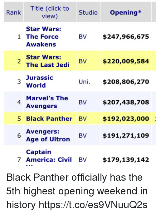 avengers age of ultron: Title (click to  view)  Rank  StudioOpening*  Star Wars:  1 The Force  BV $247,966,675  Awakens  Star Wars:  The Last Jedi BV  Jurassic  World  Marve  Avengers  2  $220,009,584  Uni. $208,806,270  l's The  4  BV $207,438,708  5 Black Panther BV $192,023,000  Avengers:  Age of Ultron BV $191,271,109  Captain  7 America: Civi BV $179,139,142 Black Panther officially has the 5th highest opening weekend in history https://t.co/es9VNuuQ2s