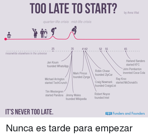 too late to start by anna vital quarter life crisis mid life crisis 35 4142 52 55 25 65 meanwhile elsewhere in the universe harland sanders jan koum