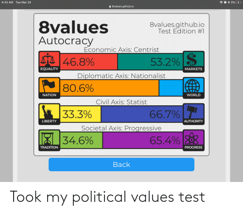 values: Took my political values test