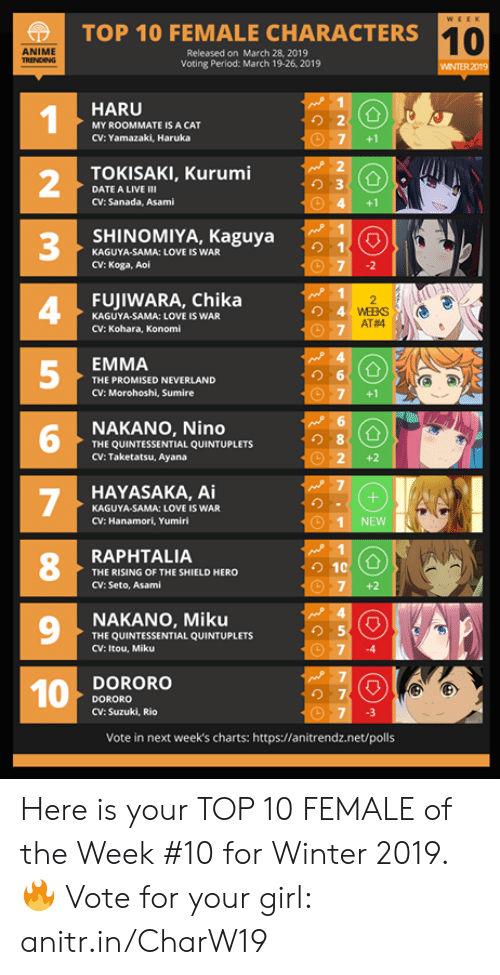 rio: TOP 10 FEMALE CHARACTERS1  10  ANIME  Released on March 28, 2019  Voting Period: March 19-26, 2019  WINTER 2019  HARU  1  2  3  4  5  り2  MY ROOMMATE IS A CAT  CV: Yamazaki, Haruka  7 +1  TOKISAKI, Kurumi  り3  DATE A LIVE Ⅲ  CV: Sanada, Asami  4 +1  SHINOMIYA, Kaguya  KAGUYA-SAMA: LOVE IS WAR  CV: Koga, Aoi  FUJIWARA, Chika  KAGUYA-SAMA: LOVE IS WAR  CV: Kohara, Konomi  AT#4  EMMA  THE PROMISED NEVERLAND  CV: Morohoshi, Sumire  G圃  NAKANO, Nino  THE QUINTESSENTIAL QUINTUPLETS  CV: Taketatsu, Ayana  6  8  O 2+2  HAYASAKA, Ai  KAGUYA-SAMA: LOVE IS WAR  CV: Hanamori, Yumiri  1 NEWNN  8  RAPHTALIA  THE RISING OF THE SHIELD HERO  CV: Seto, Asami  7 +2  9  NAKANO, Miku  THE QUINTESSENTIAL QUINTUPLETS  CV: Itou, Miku  り5  74  DORORO  DORORO  CV: Suzuki, Rio  の7  7 3  Vote in next week's charts: https://anitrendz.net/polls Here is your TOP 10 FEMALE of the Week #10 for Winter 2019.  🔥 Vote for your girl: anitr.in/CharW19
