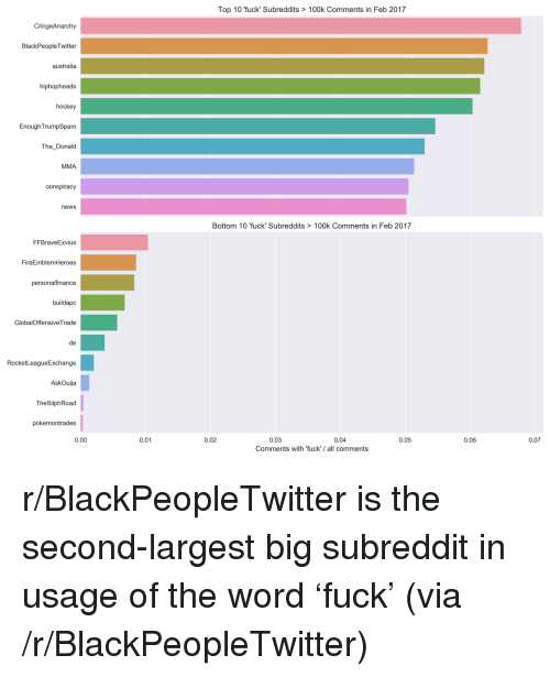 The Donald: Top 10 'fuck' Subreddits > 100k Comments in Feb 2017  CringeAnarchy  BlackPeopleTwitter  australia  hiphopheads  hockey  EnoughTrumpSpam  The Donald  MMA  conspiracy  news  Bottom 10 'fuck' Subreddits > 100k Comments in Feb 2017  FFBraveExvius  FireEmblemHeroes  personalfinance  buildapc  GlobalOffensiveTrade  RocketLeagueExchange  AskOuija  TheSilphRoad  pokemontrades  0.00  0.01  0.02  0.03  0.04  0.05  0.06  0.07  Comments with 'fuck'/all comments <p>r/BlackPeopleTwitter is the second-largest big subreddit in usage of the word &lsquo;fuck&rsquo; (via /r/BlackPeopleTwitter)</p>