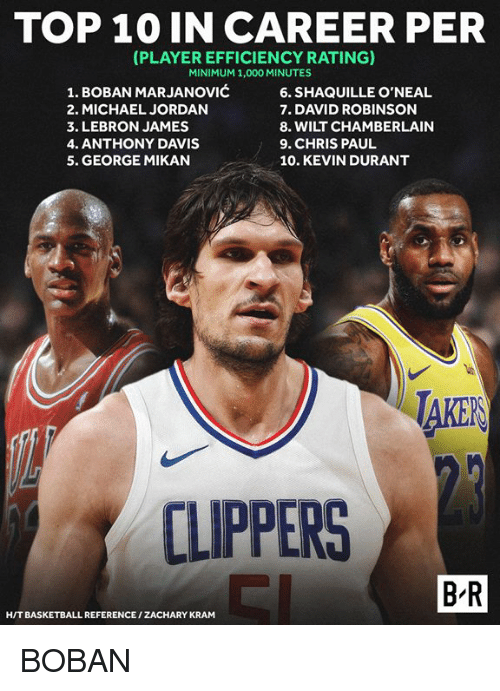 Chris Paul: TOP 10 IN CAREER PER  PLAYER EFFICIENCY RATING)  MINIMUM 1,000 MINUTES  1. BOBAN MARJANOVIĆ  2. MICHAEL JORDAN  3. LEBRON JAMES  4. ANTHONY DAVIS  5. GEORGE MIKAN  6. SHAQUILLE O'NEAL  7. DAVID ROBINSON  8. WILT CHAMBERLAIN  9. CHRIS PAUL  10. KEVIN DURANT  AKER  CLIPPERS  B R  H/T BASKETBALL REFERENCE/ZACHARY KRAM BOBAN