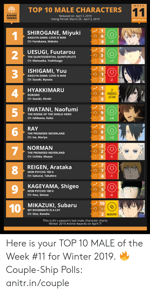 ishikawa: |  TOP 10 MALE CHARACTERS  ANIME  Released on April 3, 2019  Voting Period: March 26- Aprill 3, 2019  WINTER 2019  SHIROGANE, Miyuki  り6  KAGUYA-SAMA: LOVE IS WAR  CV: Furukawa, Makoto  +5  UESUGI, Fuutarou  THE QUINTESSENTIAL QUINTUPLETS  CV: Matsuoka, Yoshitsugu  2  3  4  5  8+1  ISHIGAMI, Yuu  り1  KAGUYA-SAMA: LOVE IS WAR  CV: Suzuki, Ryouta  HYAKKIMARU  DORORO  CV: Suzuki, Hiroki  AT#4  WATANI, Naofumi  THE RISING OF THE SHIELD HERO  CV: Ishikawa, Kaito  8 +4  RAY  り8  THE PROMISED NEVERLAND  CV: Ise, Mariya  NORMAN  THE PROMISED NEVERLAND  CV: Uchida, Maaya  .5  REIGEN, Arataka  8  の7  MOB PSYCHO 100 II  CV: Sakurai, Takahiro  9  KAGEYAMA, Shigeo  り5  MOB PSYCHO 100  CV: Itou, Setsuo  MIKAZUKI, Subaru  MY ROOMMATE IS A CAT  CV: Ono, Kensho  REENTY  This is thi s season's last male character charts  Winter 2019 Anime Awards on April 7! Here is your TOP 10 MALE of the Week #11 for Winter 2019.  🔥 Couple-Ship Polls: anitr.in/couple