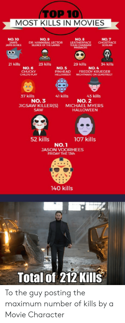 Child's Play: TOP 10  MOST KILLS IN MOVIES  NO.10  AWS  ANS SERIES  NO. 9  DR HANNIBAL LECTOR  SILENCE OF THE LAMES  NO. 8  LEAT  NO.7  HERFACE CHOSTFACE  SCREAM  21 kills  23 kills  29 kills  34 kills  NO. 6  NO. 5  PINHEAD FREDDY KRUEGER  HELLRAISERN ELMSTREE  NO.4  CHILD'S PLAY  NIGHTMARE ON  37 kills  41 kills  43 kills  NO. 3  JIGSAW KILLER(S)  SAW  NO. 2  MICHAEL MYERS  HALLOWEEN  52 kills  107 kills  No.1  JASON VOORHEES  FRIDAY THE 13th  140 kills  Total of 212 Kills To the guy posting the maximum number of kills by a Movie Character