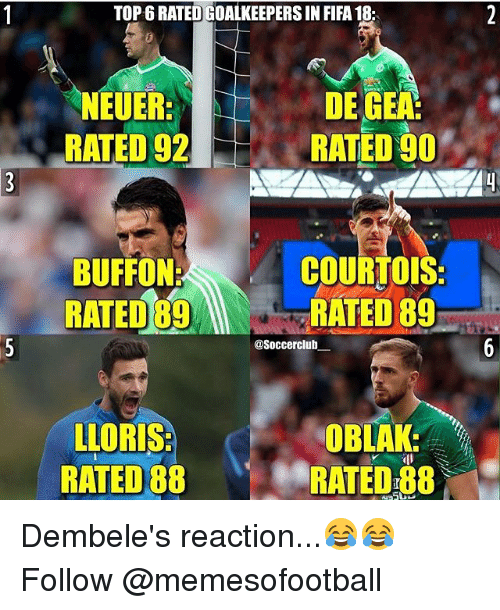 Fifa, Memes, and 🤖: TOP 6 RATED GOALKEEPERS IN FIFA 18  NEUER  RATED 92  DE GEA  RATED 90  BUFFON:  RATED 89R  COURTOIS  RATED 89  @Soccerclub  LLORIS  RATED 88  OBLAK:  RATED 88 Dembele's reaction...😂😂 Follow @memesofootball