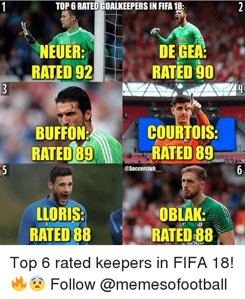 Fifa, Memes, and 🤖: TOP 6 RATED GOALKEEPERS IN FIFA 18:  NEUER  RATED 92  DE GEA  RATED 90  BUFFON:  RATED 89  COURTOIS  RATED 89  @Soccerclub  OBLAK  LLORIS  RATED 88  RATED 88 Top 6 rated keepers in FIFA 18!🔥😨 Follow @memesofootball