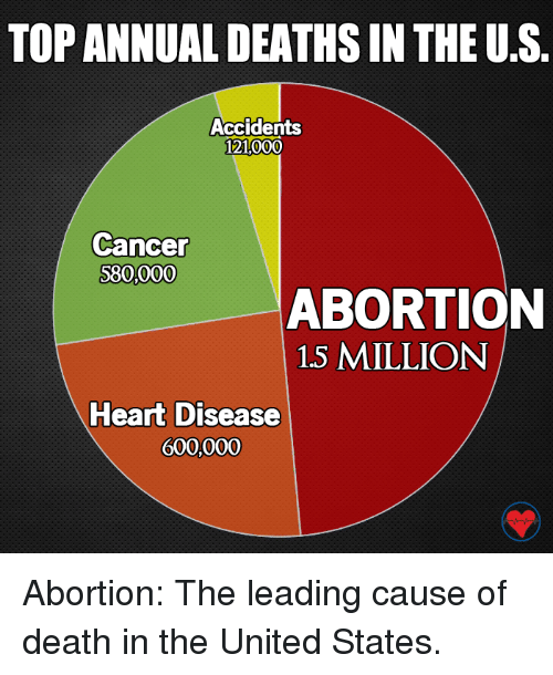 heart disease: TOP ANNUAL DEATHSIN THE US  Accidents  121000  Cancer  S80,000  ABORTION  1.5 MILLION  Heart Disease  600,000 Abortion: The leading cause of death in the United States.