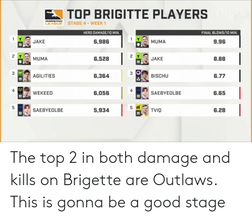 Good, Overwatch, and Hero: TOP BRIGITTE PLAYERS  LEABE STAGE 4-WEEK  OVERWATCH  HERO DAMAGE/10 MIN.  FINAL BLOWS/10 MIN  1 요, MUMA  2YJAKE  3 BISCHU  1- JAKE  6,986  9.96  6,528  8.88  濫AGILIT ES  6,364  6.77  4  4  6,056  SAEBYEOLBE  6.65  5,93415龄TV10  SAE BY E OL BE  6.28 The top 2 in both damage and kills on Brigette are Outlaws. This is gonna be a good stage
