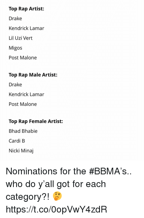 Drake, Kendrick Lamar, and Migos: Top Rap Artist:  Drake  Kendrick Lamar  Lil Uzi Vert  Migos  Post Malone  Top Rap Male Artist:  Drake  Kendrick Lamar  Post Malone  Top Rap Female Artist:  Bhad Bhabie  Cardi B  Nicki Minaj Nominations for the #BBMA's.. who do y'all got for each category?! 🤔 https://t.co/0opVwY4zdR