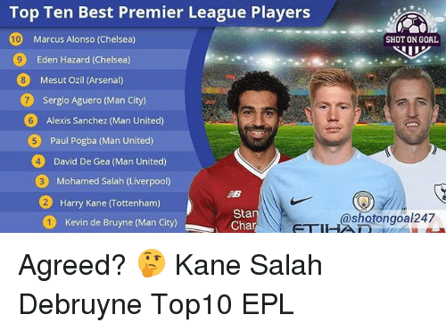 Arsenal, Chelsea, and Memes: Top Ten Best Premier League Players  10  SHOT ON GOAL  Marcus Alonso (Chelsea)  Eden Hazard (Chelsea)  Mesut Ozil (Arsenal)  7  Sergio Aguero (Man City)  6  Alexis Sanchez (Man United)  Paul Pogba (Man United)  4  David De Gea (Man United)  Mohamed Salah (Liverpool)  2  Harry Kane (Tottenham)  Sta  Cha  shotongoal247  Kevin de Bruyne (Man City) Agreed? 🤔 Kane Salah Debruyne Top10 EPL