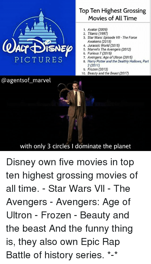 avengers age of ultron: Top Ten Highest Grossing  Movies of All Time  1. Avatar (2009)  2. Titanic (1997)  3. Star Wars: Episode VII The Force  Awakens (2015)  4. Jurassic World (2015)  5. Marvel's The Avengers (2012)  6. Furious 7 (2015)  7. Avengers: Age of Ultron (2015)  8. Harry Potter and the Deathly Hallows, Part  PICTURES  2 (2011)  9. Frozen (2013)  10. Beauty and the Beast (2017)  @agentsof_marvel  with only 3 circles I dominate the planet Disney own five movies in top ten highest grossing movies of all time. - Star Wars Vll - The Avengers - Avengers: Age of Ultron - Frozen - Beauty and the beast And the funny thing is, they also own Epic Rap Battle of history series. *-*