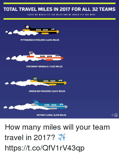 Cincinnati Bengals: TOTAL TRAVEL MILES IN 2017 FOR ALL 32 TEAMS  CAUSE WE WOULD FLY 500 NILES AND WE WOULD FLY 500 MORE  PITTSBURGH STEELERS 16,694 MILES  ED  CINCINNATI BENGALS | 7,622 MILES  GREEN BAY PACKERS 1 8,074 MILES  DETROIT LIONS | 8,218 MILES How many miles will your team travel in 2017? ✈️ https://t.co/QfV1rV43qp