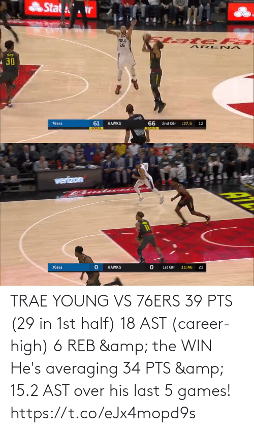 Philadelphia 76ers: TRAE YOUNG VS 76ERS  39 PTS (29 in 1st half) 18 AST (career-high) 6 REB & the WIN  He's averaging 34 PTS & 15.2 AST over his last 5 games!   https://t.co/eJx4mopd9s