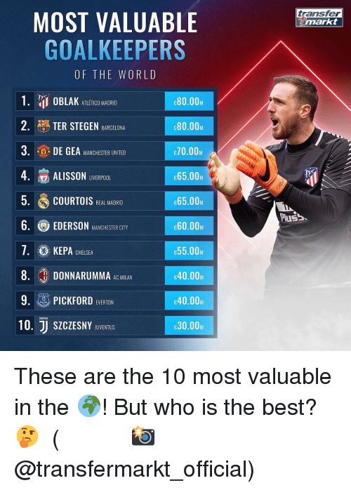 Barcelona, Chelsea, and Memes: transfer  markt  MOST VALUABLE  GOALKEEPERS  OF THE WORLD  NT OBLAK ATLETICO MADRID  2. | TER STEGEN BARCELONA  3. DE GEA LMANCHESTER UNITED  4. ALISSON LIVERPOOL  5. COURTOIS REALMAIRI  6. EDERSON MANCHESTER CTYy  7·@ KEPA CHELSEA  8. DONNARUMMA  9. PICKFORD EVERION  10. SICZESNY DUDVENTUE  80.00.  80.00M  70.00M  65.00w  65.00  60.00M  c55.00M  c40.00  40.00M  30.00M  Pusa  AC MILAN These are the 10 most valuable in the 🌍! But who is the best? 🤔 ⠀⠀⠀⠀⠀⠀⠀⠀⠀⠀⠀ (📸 @transfermarkt_official)