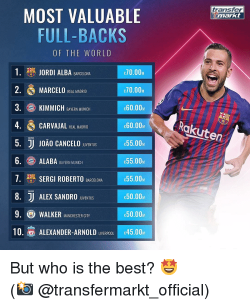 Bern: transfer  MOST VALUABLE  FULL-BACKS  OF THE WORLD  1. JORDI ALBA BARCELONA  2. MARCELO REAL MADRID  3. KIMMICH BAVERN MINCH  4 CARVAJAL HEAL MADRIO  5. JJ J0ÃO CANCELO SBUVENTUIS  6.ALABA BERN MUNIC  7· SERGI ROBERTO  8. J ALEX SANDRO BvENTuS  9. WALKER MANCHESTER CITY  10.寡ALEXANDER-ARNOLD LIVERPOOLIc45.00M  70.00M  70.00M  e60.00M  60.00  C55.00Μ  e55.00M  55.00M  с50.00м  e50.00M  Rakuten  UJENTUS  BARCELONA  UGENTUS But who is the best? 🤩 ⠀⠀⠀⠀⠀⠀⠀⠀⠀⠀⠀ (📸 @transfermarkt_official)