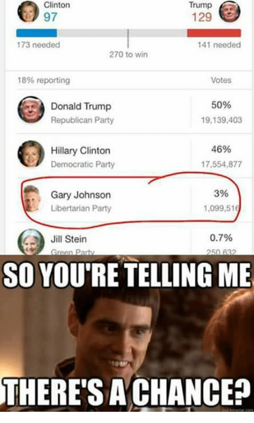 Trump Clinton: Trump  Clinton  Trump  129  173 needed  141 needed  270 to win  18% reporting  Votes  50%  Donald Trump  19,139,403  Republican Party  46%  Hillary Clinton  Democratic Party  17,554,877  3%  Gary Johnson  Libertarian Party  1,099,516  0.7%  Jill Stein  reen Party  SO YOURE TELLING ME  THERE SA CHANCE?