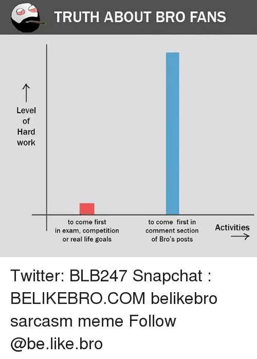 hardly working: TRUTH ABOUT BRO FANS  Level  of  Hard  work  to come first  in exam, competition  or real life goals  to come first in  comment section  of Bro's posts  Activities Twitter: BLB247 Snapchat : BELIKEBRO.COM belikebro sarcasm meme Follow @be.like.bro