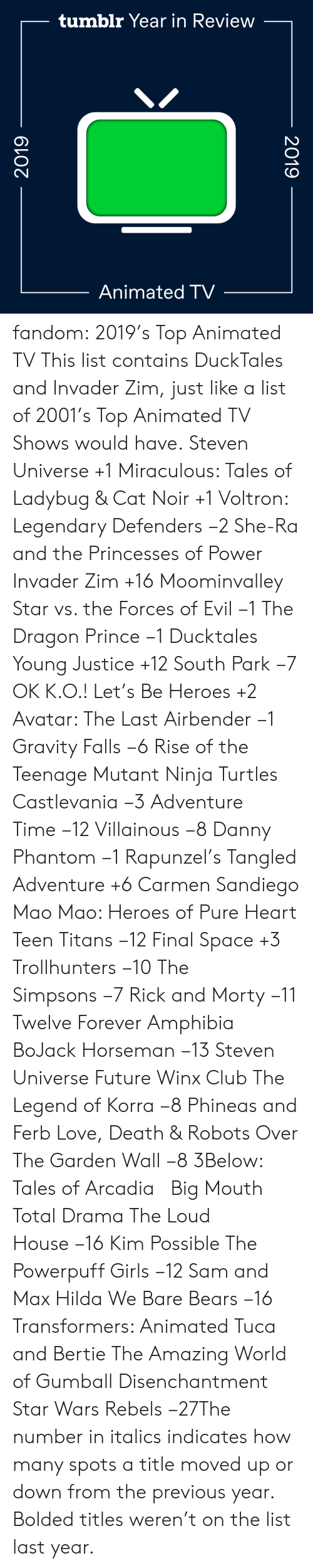 Previous: tumblr Year in Review  Animated TV  2019  2019 fandom:  2019's Top Animated TV  This list contains DuckTales and Invader Zim, just like a list of 2001's Top Animated TV Shows would have.  Steven Universe +1  Miraculous: Tales of Ladybug & Cat Noir +1  Voltron: Legendary Defenders −2  She-Ra and the Princesses of Power   Invader Zim +16  Moominvalley  Star vs. the Forces of Evil −1  The Dragon Prince −1  Ducktales  Young Justice +12  South Park −7  OK K.O.! Let's Be Heroes +2  Avatar: The Last Airbender −1  Gravity Falls −6  Rise of the Teenage Mutant Ninja Turtles  Castlevania −3  Adventure Time −12  Villainous −8  Danny Phantom −1  Rapunzel's Tangled Adventure +6  Carmen Sandiego  Mao Mao: Heroes of Pure Heart  Teen Titans −12  Final Space +3  Trollhunters −10  The Simpsons −7  Rick and Morty −11  Twelve Forever  Amphibia  BoJack Horseman −13  Steven Universe Future  Winx Club  The Legend of Korra −8  Phineas and Ferb  Love, Death & Robots  Over The Garden Wall −8  3Below: Tales of Arcadia    Big Mouth  Total Drama  The Loud House −16  Kim Possible  The Powerpuff Girls −12  Sam and Max  Hilda  We Bare Bears −16  Transformers: Animated  Tuca and Bertie  The Amazing World of Gumball  Disenchantment Star Wars Rebels −27The number in italics indicates how many spots a title moved up or down from the previous year. Bolded titles weren't on the list last year.