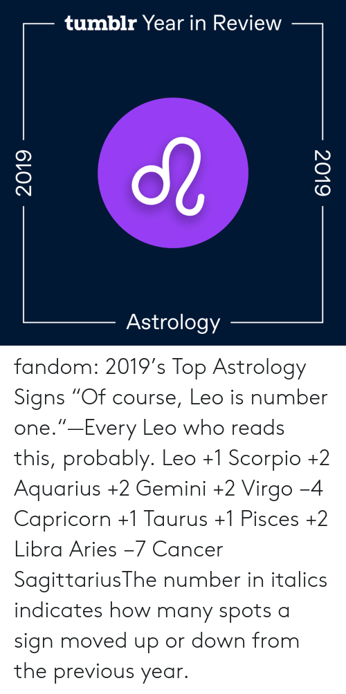 "Cancer: tumblr Year in Review  Astrology  2019  2019 fandom:  2019's Top Astrology Signs  ""Of course, Leo is number one.""—Every Leo who reads this, probably.  Leo +1  Scorpio +2  Aquarius +2  Gemini +2  Virgo −4  Capricorn +1  Taurus +1  Pisces +2  Libra  Aries −7  Cancer  SagittariusThe number in italics indicates how many spots a sign moved up or down from the previous year."