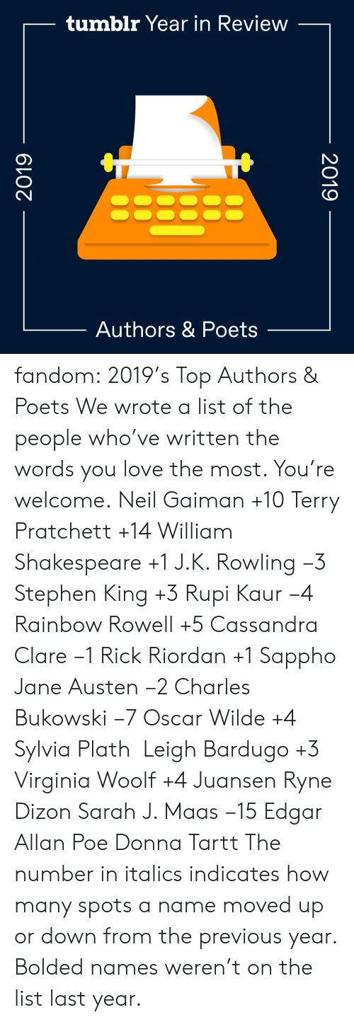 A List Of: tumblr Year in Review  Authors & Poets  2019  2019 fandom:  2019's Top Authors & Poets  We wrote a list of the people who've written the words you love the most. You're welcome.  Neil Gaiman +10  Terry Pratchett +14  William Shakespeare +1  J.K. Rowling −3  Stephen King +3  Rupi Kaur −4  Rainbow Rowell +5  Cassandra Clare −1  Rick Riordan +1  Sappho  Jane Austen −2  Charles Bukowski −7  Oscar Wilde +4  Sylvia Plath   Leigh Bardugo +3  Virginia Woolf +4  Juansen Ryne Dizon  Sarah J. Maas −15  Edgar Allan Poe  Donna Tartt The number in italics indicates how many spots a name moved up or down from the previous year. Bolded names weren't on the list last year.