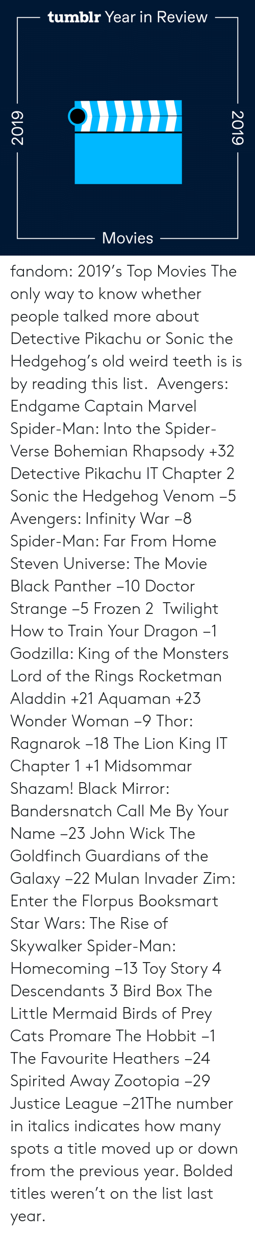 Aladdin, Cats, and Doctor: tumblr Year in Review  Movies  2019  2019 fandom:  2019's Top Movies  The only way to know whether people talked more about Detective Pikachu or Sonic the Hedgehog's old weird teeth is is by reading this list.   Avengers: Endgame  Captain Marvel  Spider-Man: Into the Spider-Verse  Bohemian Rhapsody +32  Detective Pikachu  IT Chapter 2  Sonic the Hedgehog  Venom −5  Avengers: Infinity War −8  Spider-Man: Far From Home  Steven Universe: The Movie  Black Panther −10  Doctor Strange −5  Frozen 2   Twilight  How to Train Your Dragon −1  Godzilla: King of the Monsters  Lord of the Rings  Rocketman  Aladdin +21  Aquaman +23  Wonder Woman −9  Thor: Ragnarok −18  The Lion King  IT Chapter 1 +1  Midsommar  Shazam!  Black Mirror: Bandersnatch  Call Me By Your Name −23  John Wick  The Goldfinch  Guardians of the Galaxy −22  Mulan  Invader Zim: Enter the Florpus  Booksmart  Star Wars: The Rise of Skywalker  Spider-Man: Homecoming −13  Toy Story 4  Descendants 3  Bird Box  The Little Mermaid  Birds of Prey  Cats  Promare  The Hobbit −1  The Favourite  Heathers −24  Spirited Away  Zootopia −29 Justice League −21The number in italics indicates how many spots a title moved up or down from the previous year. Bolded titles weren't on the list last year.