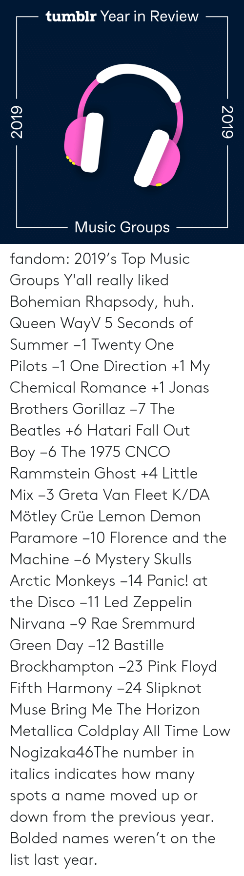 Metallica: tumblr Year in Review  Music Groups  2019  2019 fandom:  2019's Top Music Groups  Y'all really liked Bohemian Rhapsody, huh.  Queen  WayV  5 Seconds of Summer −1  Twenty One Pilots −1  One Direction +1  My Chemical Romance +1  Jonas Brothers  Gorillaz −7  The Beatles +6  Hatari  Fall Out Boy −6  The 1975  CNCO  Rammstein  Ghost +4  Little Mix −3  Greta Van Fleet  K/DA  Mötley Crüe  Lemon Demon  Paramore −10  Florence and the Machine −6  Mystery Skulls  Arctic Monkeys −14  Panic! at the Disco −11  Led Zeppelin   Nirvana −9  Rae Sremmurd  Green Day −12  Bastille  Brockhampton −23  Pink Floyd  Fifth Harmony −24  Slipknot  Muse  Bring Me The Horizon  Metallica  Coldplay  All Time Low  Nogizaka46The number in italics indicates how many spots a name moved up or down from the previous year. Bolded names weren't on the list last year.