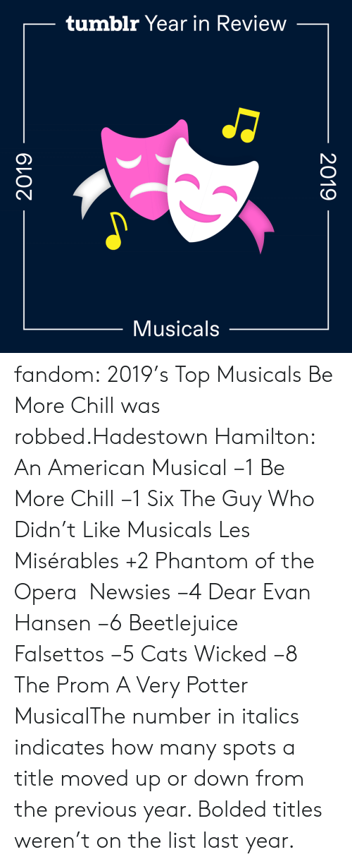 Previous: tumblr Year in Review  Musicals  2019  2019 fandom:  2019's Top Musicals  Be More Chill was robbed.Hadestown  Hamilton: An American Musical −1  Be More Chill −1  Six  The Guy Who Didn't Like Musicals  Les Misérables +2  Phantom of the Opera   Newsies −4  Dear Evan Hansen −6  Beetlejuice  Falsettos −5  Cats  Wicked −8  The Prom  A Very Potter MusicalThe number in italics indicates how many spots a title moved up or down from the previous year. Bolded titles weren't on the list last year.
