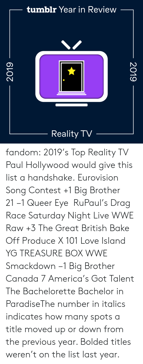 island: tumblr Year in Review  Reality TV  2019  2019 fandom:  2019's Top Reality TV  Paul Hollywood would give this list a handshake.  Eurovision Song Contest +1  Big Brother 21 −1  Queer Eye   RuPaul's Drag Race  Saturday Night Live  WWE Raw +3  The Great British Bake Off  Produce X 101  Love Island  YG TREASURE BOX  WWE Smackdown −1  Big Brother Canada 7  America's Got Talent  The Bachelorette  Bachelor in ParadiseThe number in italics indicates how many spots a title moved up or down from the previous year. Bolded titles weren't on the list last year.