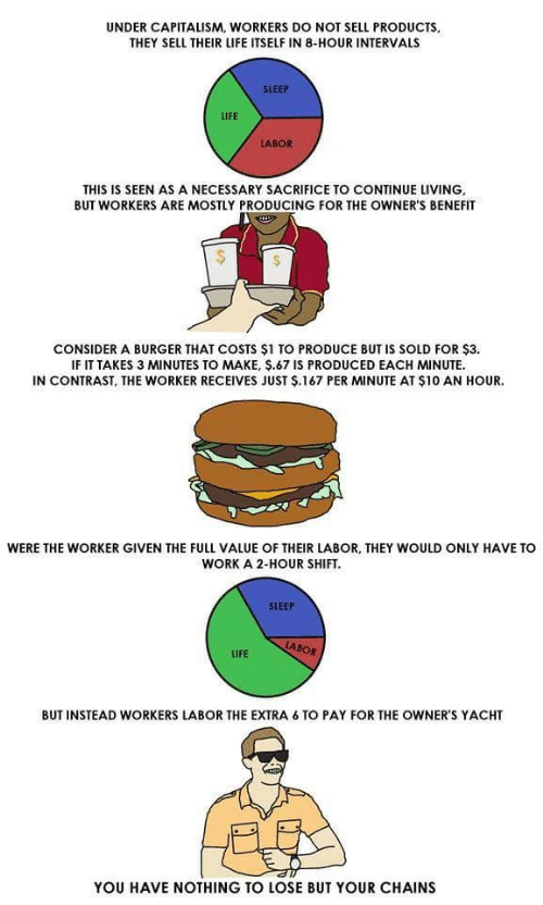 Nothing to Lose: UNDER CAPITALISM, WORKERS DO NOT SELL PRODUCTS,  THEY SELL THEIR LIFE ITSELF IN 8-HOUR INTERVALS  SLEEP  LIFE  THIS IS SEEN AS A NECESSARY SACRIFICE TO CONTINUE LIVING  BUT WORKERS ARE MOSTLY PRODUCING FOR THE OWNER'S BENEFIT  CONSIDER A BURGER THAT COSTS $1 TO PRODUCE BUT IS SOLD FOR $3.  IF IT TAKES 3 MINUTES TO MAKE, $.67 IS PRODUCED EACH MINUTE  IN CONTRAST, THE WORKER RECEIVES JUST Ş.167 PER MINUTE AT $10 AN HOUR.  WERE THE WORKER GIVEN THE FULL VALUE OF THEIR LABOR, THEY WOULD ONLY HAVE TO  WORK A 2-HOUR SHIFT.  SLEEP  LABOR  LIFE  BUT INSTEAD WORKERS LABOR THE EXTRA 6 TO PAY FOR THE OWNER'S YACHT  YOU HAVE NOTHING TO LOSE BUT YOUR CHAINS