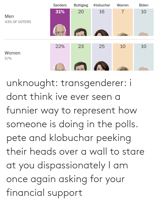 Asking For: unknought:  transgenderer: i dont think ive ever seen a funnier way to represent how someone is doing in the polls. pete and klobuchar peeking their heads over a wall to stare at you dispassionately I am once again asking for your financial support
